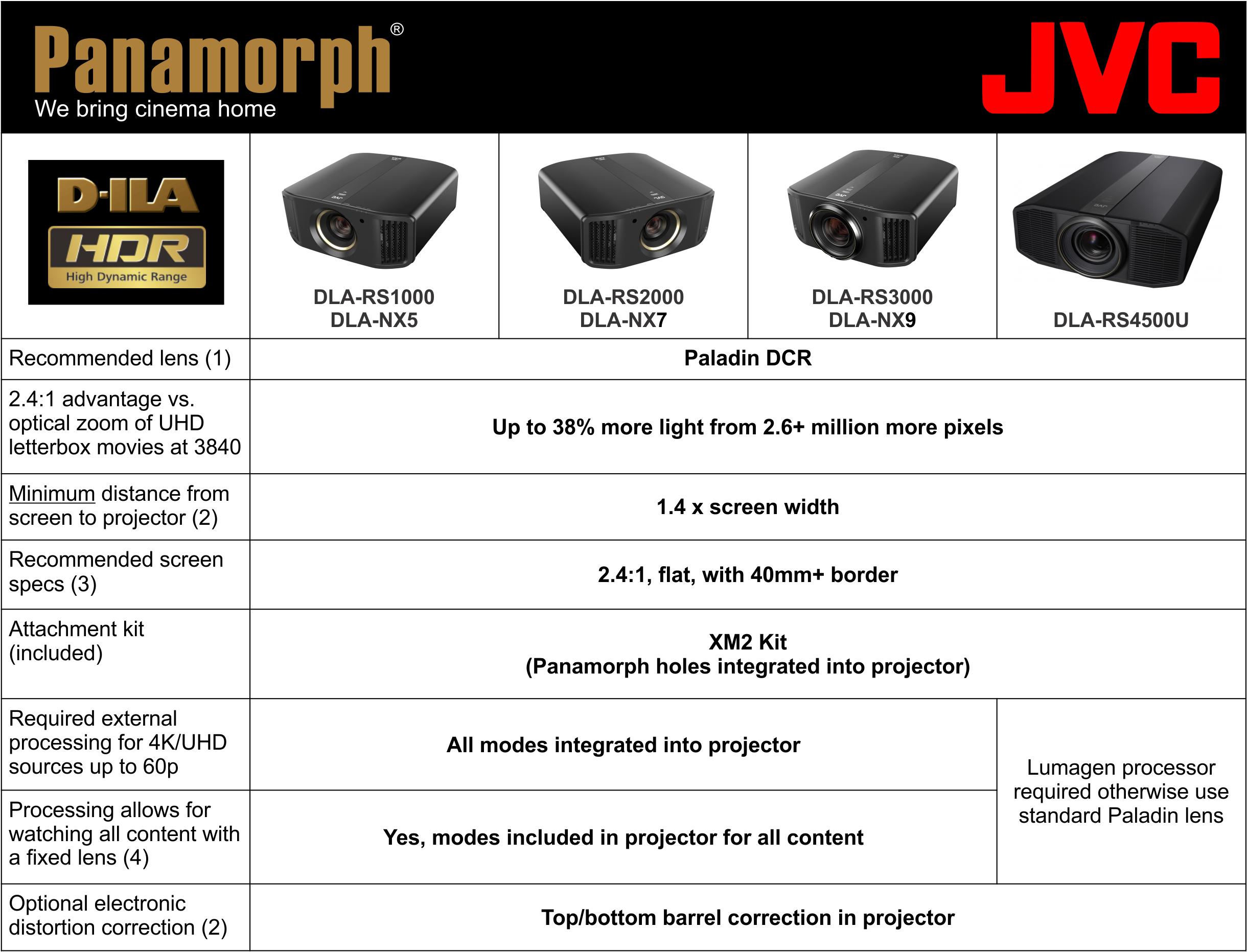 JVC DLA-RS3000, DLA-NX9, DLA-RS2000, DLA-NX7, DLA-RS1000, DLA-NX5, DLA-RS4500, DLA-Z1