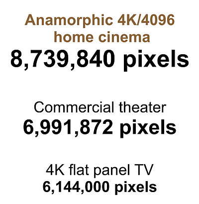 Panamorph 4K/8K Anamorphic UltraWide Home Theater Projector